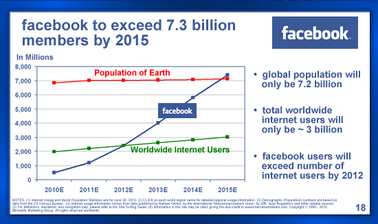 facebook_slide_unique_user_projections.jpg